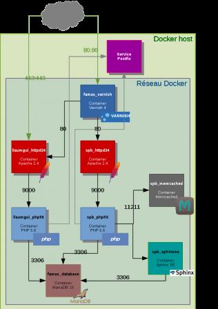 Architecture Docker