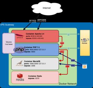 Schéma d'architecture Docker